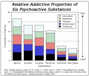 Relative addictive properties