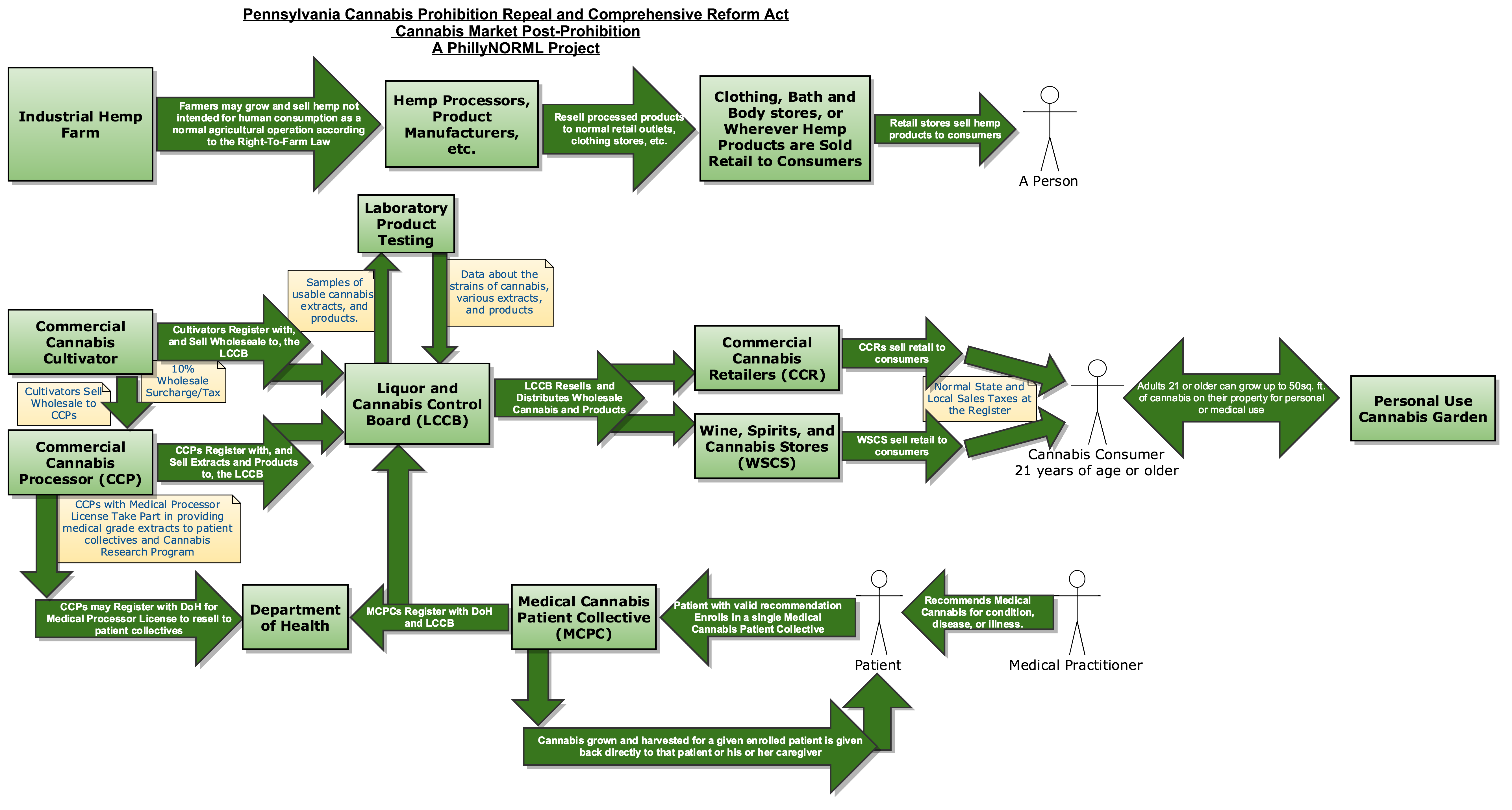 Cannabis Prohibition Repeal and Comprehensive Reform Act - Flow Diagram